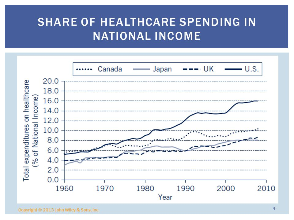 Copyright © 2013 John Wiley & Sons, Inc. 4 SHARE OF HEALTHCARE SPENDING IN NATIONAL INCOME