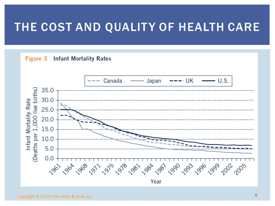 Copyright © 2013 John Wiley & Sons, Inc. 6 THE COST AND QUALITY OF HEALTH CARE