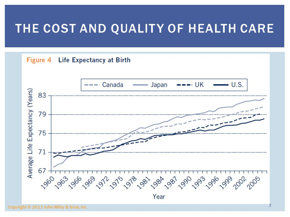 Copyright © 2013 John Wiley & Sons, Inc. 7 THE COST AND QUALITY OF HEALTH CARE