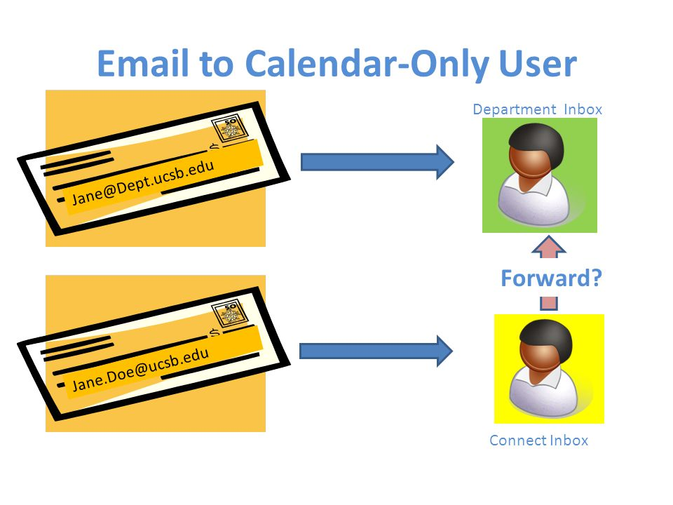 Ucsb Calendar.Introducing Connect For Calendar Only Use Jamie Sonsini Office Of