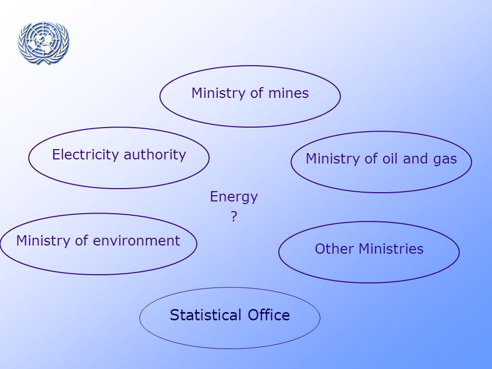 Electricity authority Statistical Office Ministry of environment Energy .