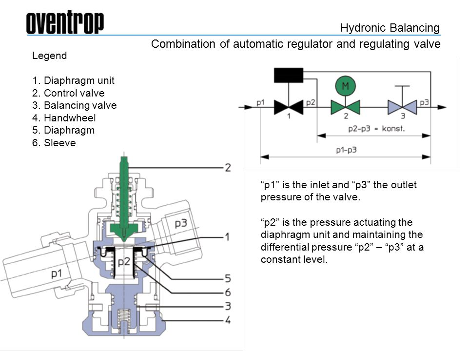 Hydronic balancing cocon q pressure independent dynamic control 4 hydronic ccuart Images