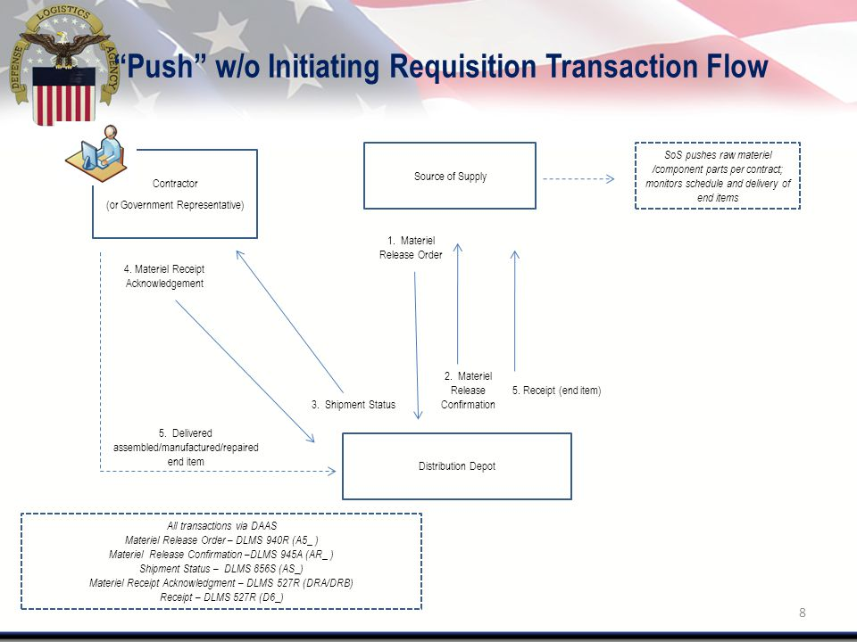 Push w/o Initiating Requisition Transaction Flow Source of Supply Distribution Depot SoS pushes raw materiel /component parts per contract; monitors schedule and delivery of end items 1.