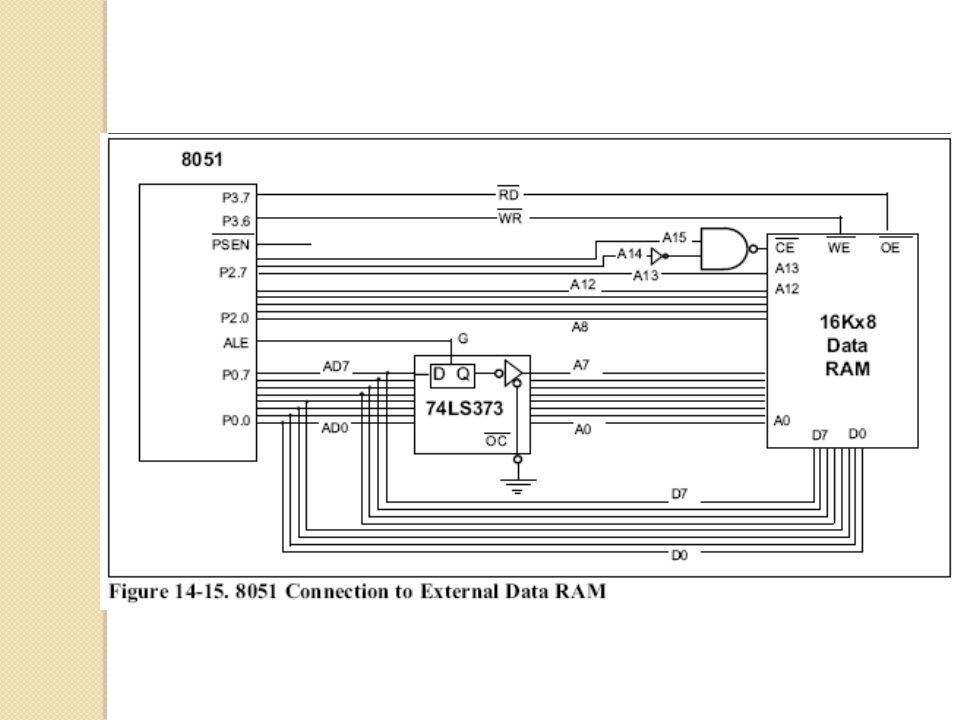 8051 INTERFACING TO EXTERNAL MEMORY - ppt video online download