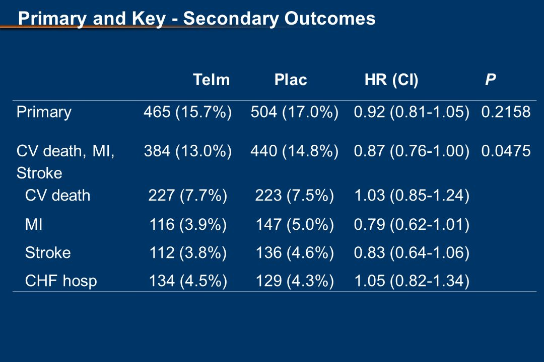 Primary and Key - Secondary Outcomes TelmPlacHR (CI)P Primary465 (15.7%)504 (17.0%)0.92 ( ) CV death, MI, Stroke 384 (13.0%)440 (14.8%)0.87 ( ) CV death227 (7.7%)223 (7.5%)1.03 ( ) MI116 (3.9%)147 (5.0%)0.79 ( ) Stroke112 (3.8%)136 (4.6%)0.83 ( ) CHF hosp134 (4.5%)129 (4.3%)1.05 ( )