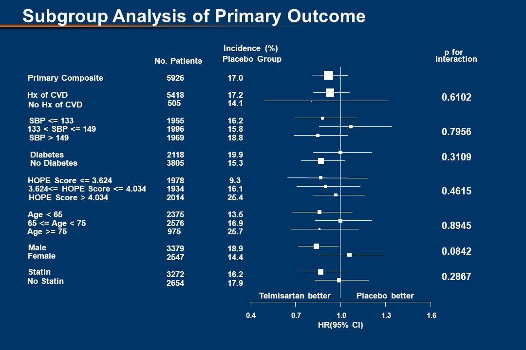 Subgroup Analysis of Primary Outcome HR(95% CI) Telmisartan betterPlacebo better Primary Composite Hx of CVD No Hx of CVD SBP <= < SBP <= 149 SBP > 149 Diabetes No Diabetes HOPE Score <= <= HOPE Score <= HOPE Score > Age < <= Age < 75 Age >= 75 Male Female Statin No Statin No.