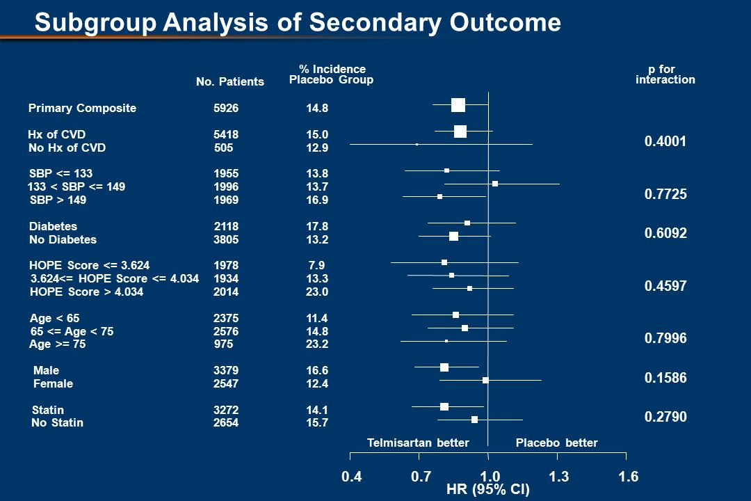 Subgroup Analysis of Secondary Outcome HR (95% CI) Telmisartan betterPlacebo better Primary Composite Hx of CVD No Hx of CVD SBP <= < SBP <= 149 SBP > 149 Diabetes No Diabetes HOPE Score <= <= HOPE Score <= HOPE Score > Age < <= Age < 75 Age >= 75 Male Female Statin No Statin No.
