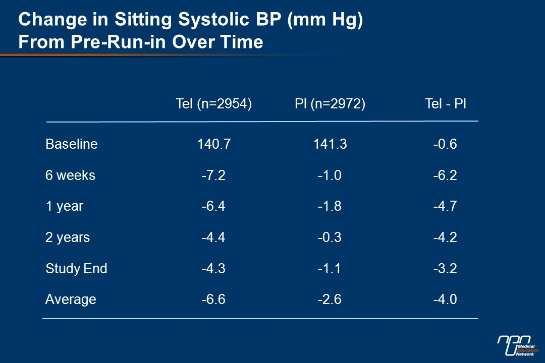Change in Sitting Systolic BP (mm Hg) From Pre-Run-in Over Time Tel (n=2954)Pl (n=2972)Tel - Pl Baseline weeks year years Study End Average