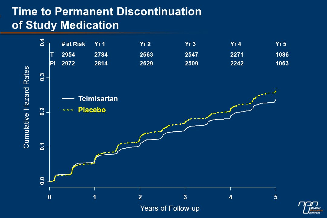Time to Permanent Discontinuation of Study Medication Years of Follow-up Cumulative Hazard Rates Telmisartan Placebo # at RiskYr 1Yr 2Yr 3Yr 4Yr 5 T Pl