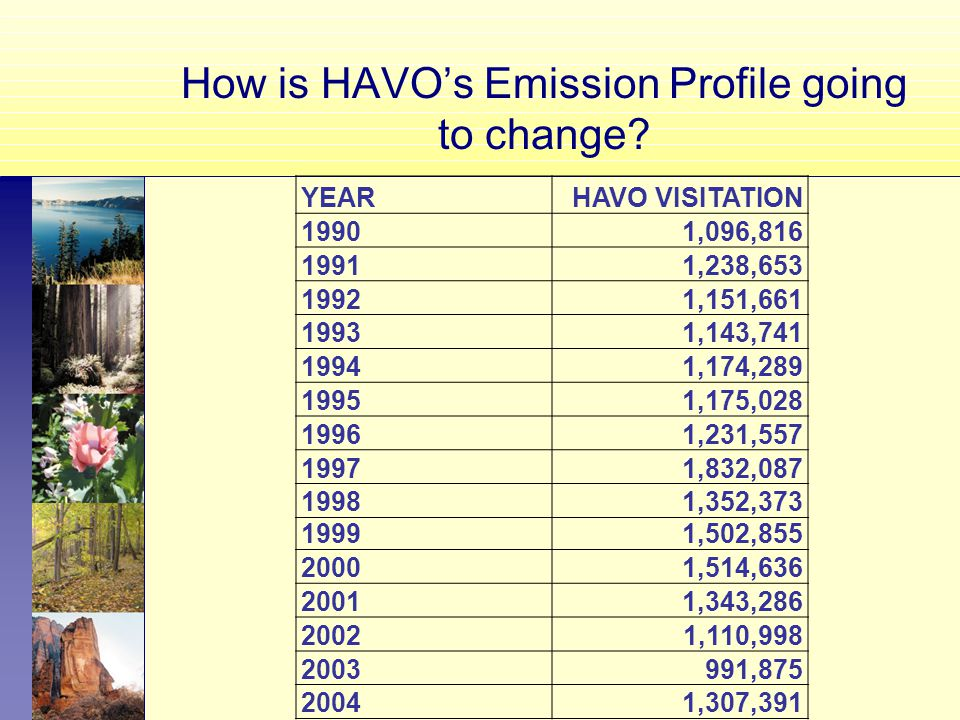 How is HAVO's Emission Profile going to change.