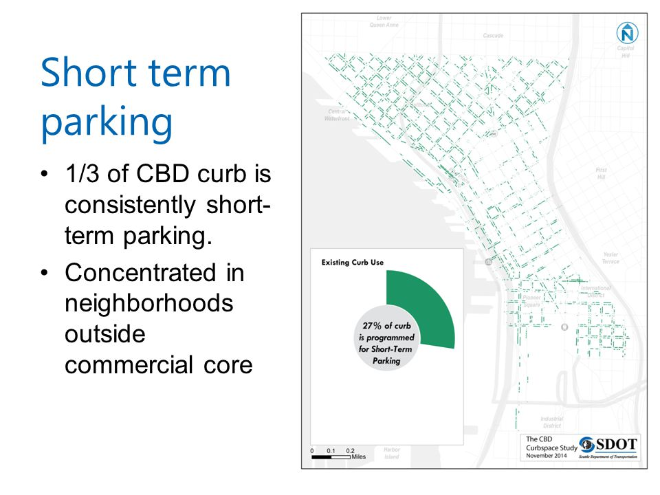 Short term parking 1/3 of CBD curb is consistently short- term parking.