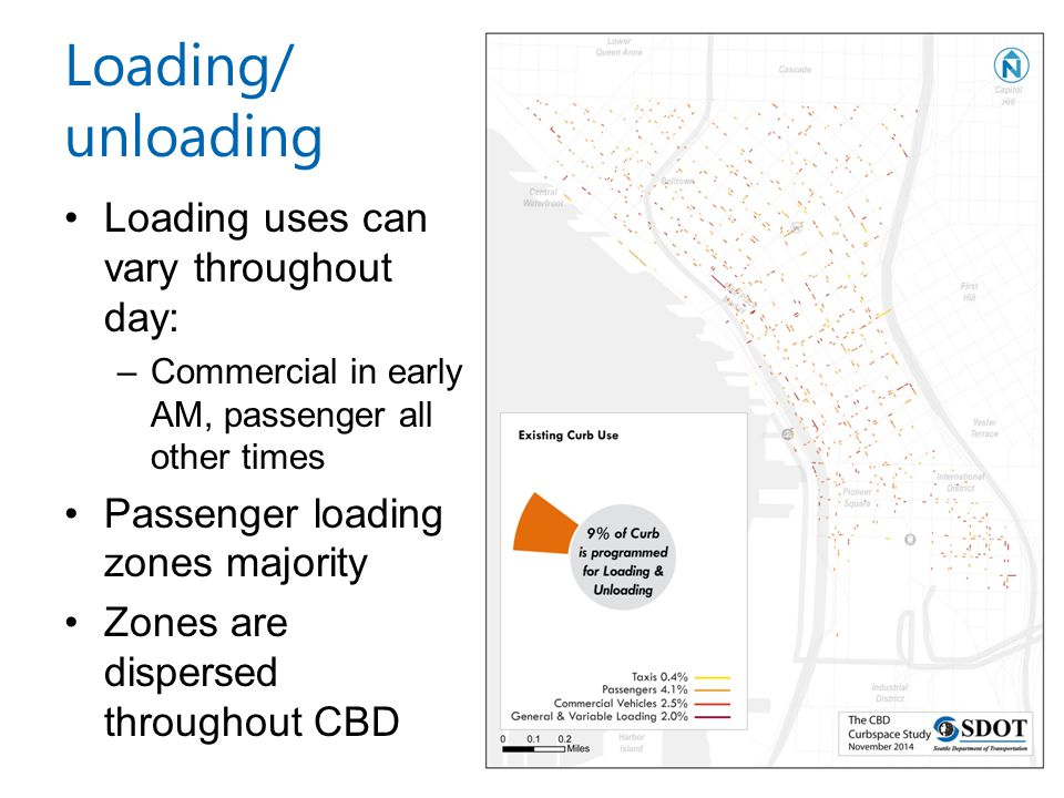 Loading/ unloading Loading uses can vary throughout day: –Commercial in early AM, passenger all other times Passenger loading zones majority Zones are dispersed throughout CBD