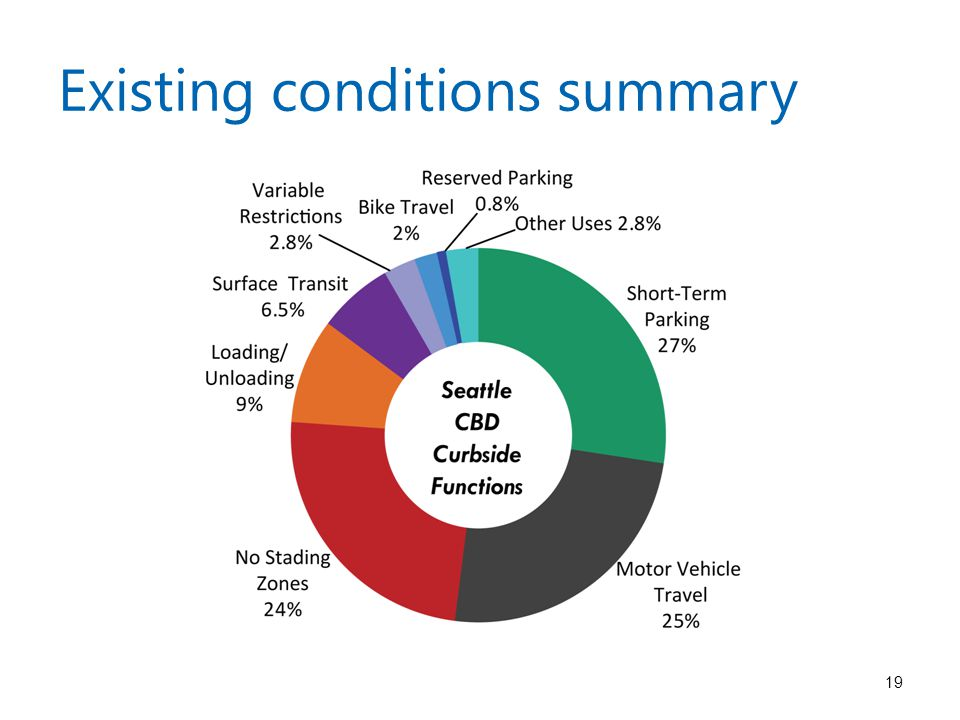 19 Existing conditions summary