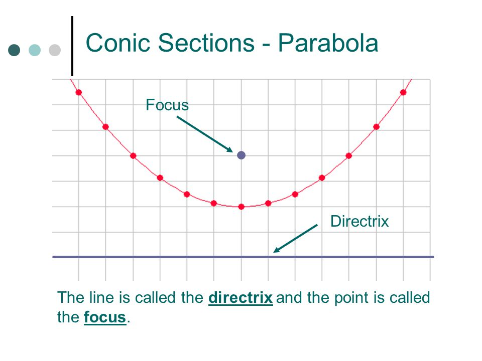 Conic Sections - Parabola The line is called the directrix and the point is called the focus.