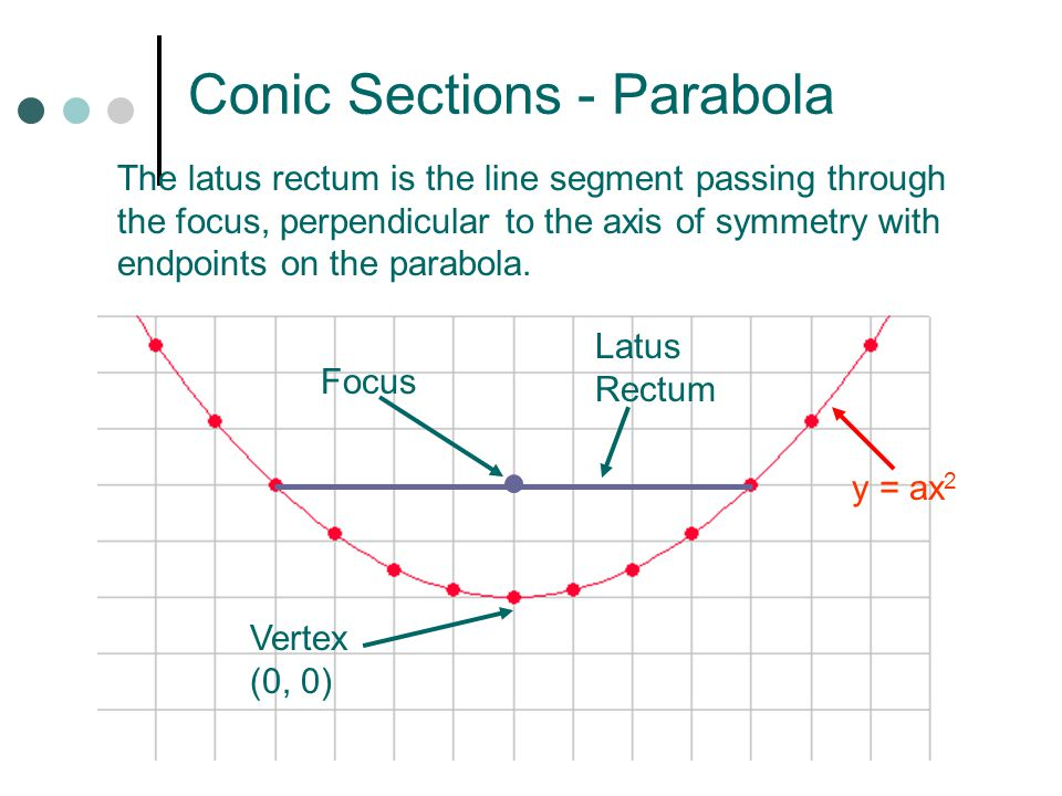 Conic Sections - Parabola The latus rectum is the line segment passing through the focus, perpendicular to the axis of symmetry with endpoints on the parabola.
