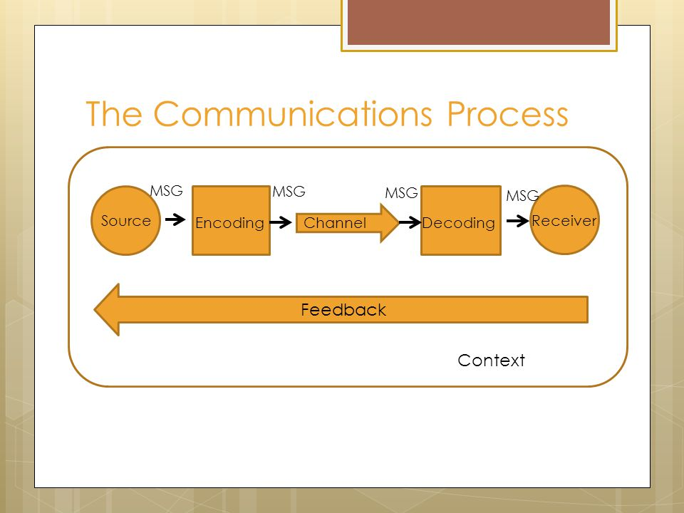 The Communications Process Source Encoding ChannelDecoding Receiver Feedback Context MSG