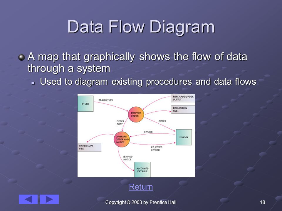18Copyright © 2003 by Prentice Hall Data Flow Diagram A map that graphically shows the flow of data through a system Used to diagram existing procedures and data flows Used to diagram existing procedures and data flows Return