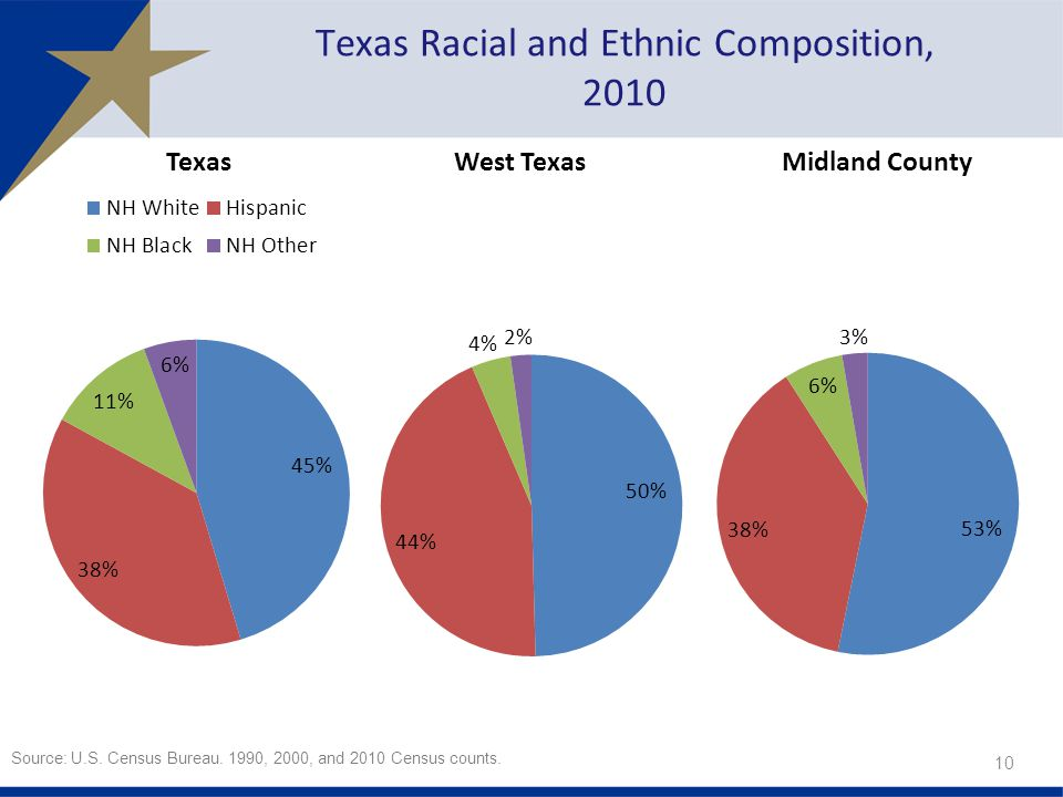 Texas Racial and Ethnic Composition, 2010 Source: U.S.