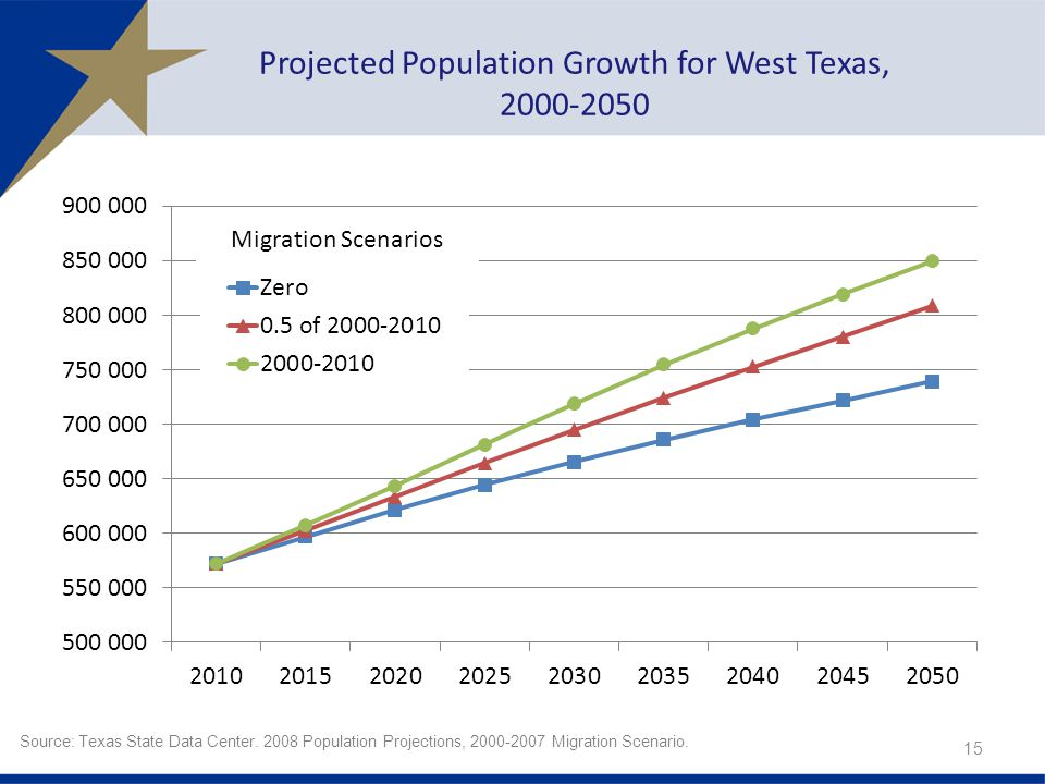 Projected Population Growth for West Texas, Source: Texas State Data Center.