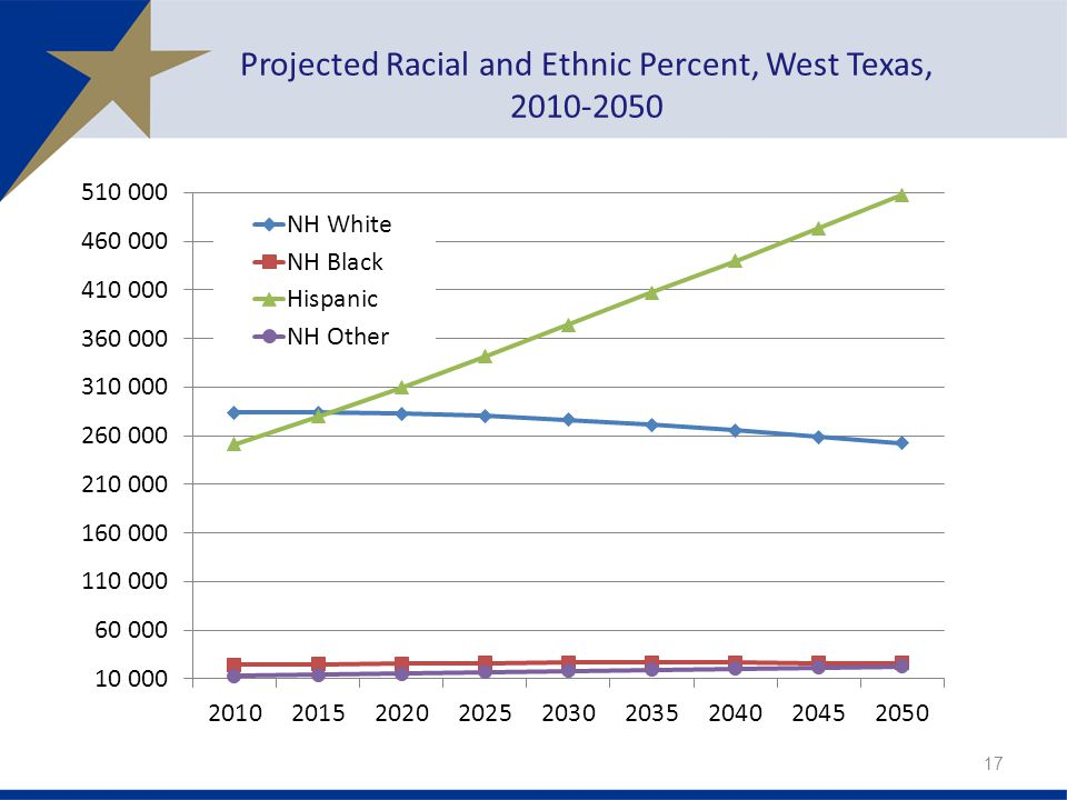 Projected Racial and Ethnic Percent, West Texas,