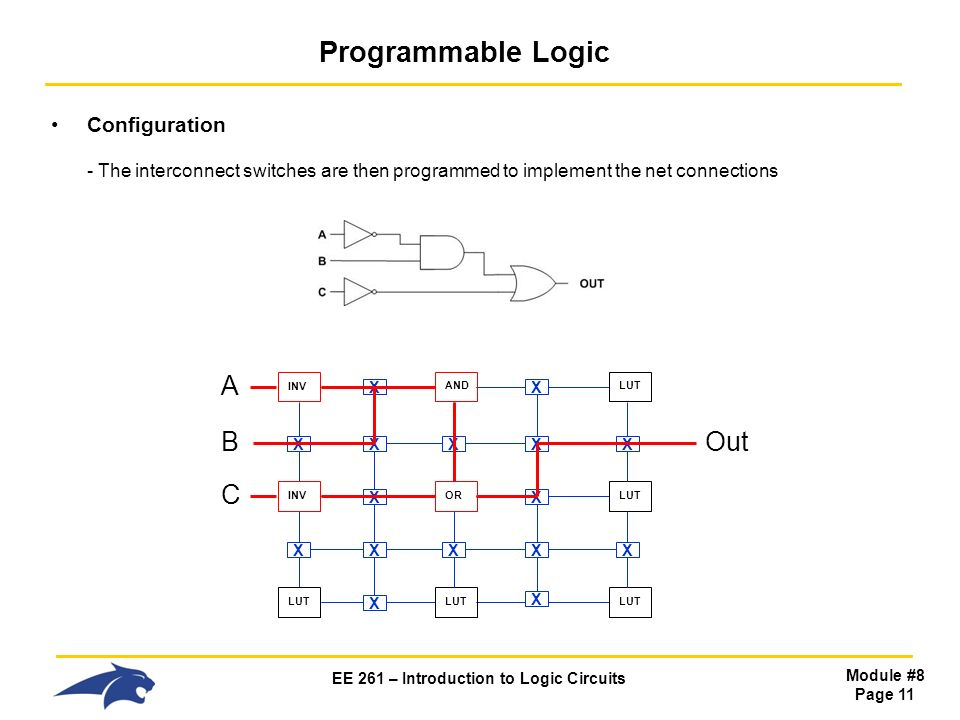 EE 261 – Introduction to Logic Circuits Module #8 Page 11 Programmable Logic Configuration - The interconnect switches are then programmed to implement the net connections LUT INVORLUTINVANDLUT X X X X X X X X X X X X XXX XX A B C Out