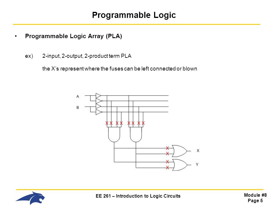 EE 261 – Introduction to Logic Circuits Module #8 Page 5 Programmable Logic Programmable Logic Array (PLA) ex) 2-input, 2-output, 2-product term PLA the X's represent where the fuses can be left connected or blown