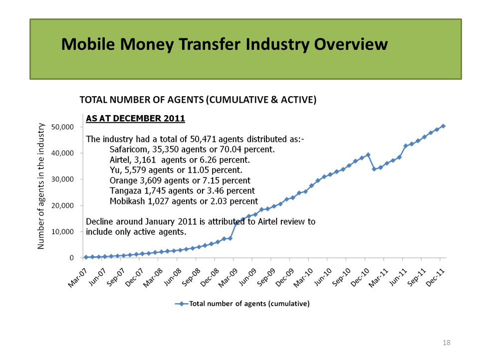 18 Mobile Money Transfer Industry Overview
