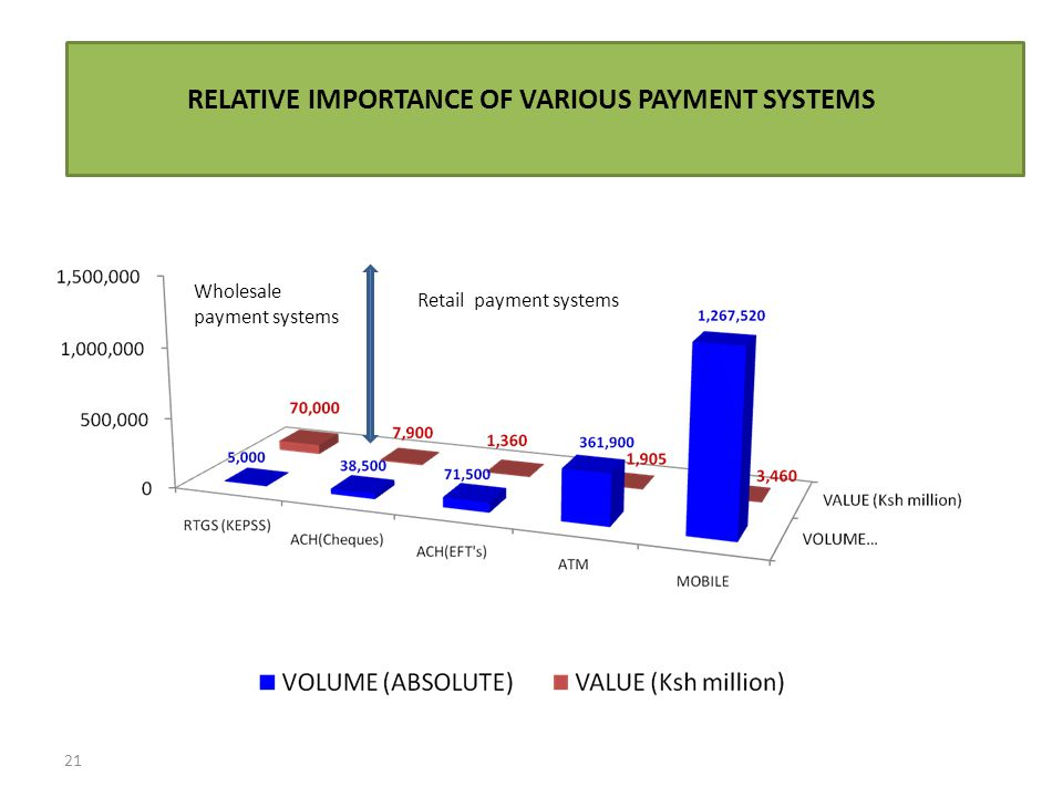 RELATIVE IMPORTANCE OF VARIOUS PAYMENT SYSTEMS 21 Retail payment systems Wholesale payment systems