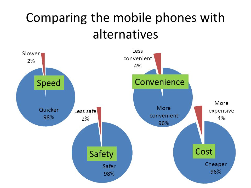 Comparing the mobile phones with alternatives Speed Convenience Safety Cost