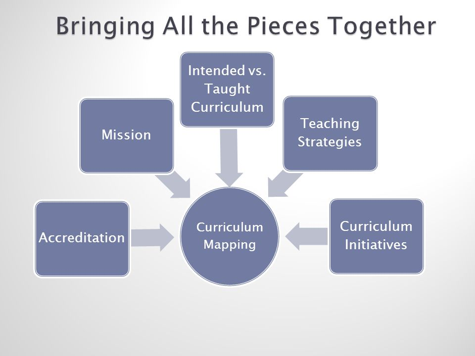 Curriculum Mapping AccreditationMission Intended vs.