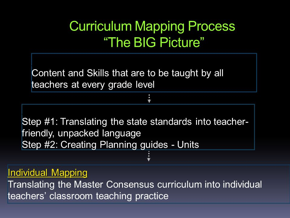 Curriculum Mapping Process The BIG Picture State Standards Content and Skills that are to be taught by all teachers at every grade level District Curriculum Mapping Process Step #1: Translating the state standards into teacher- friendly, unpacked language Step #2: Creating Planning guides - Units Individual Mapping Translating the Master Consensus curriculum into individual teachers' classroom teaching practice