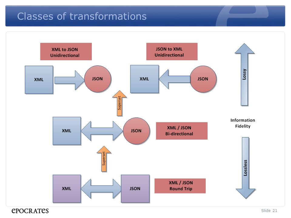 Classes of transformations Slide 21