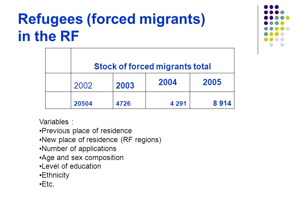 Refugees (forced migrants) in the RF Stock of forced migrants total Variables : Previous place of residence New place of residence (RF regions) Number of applications Age and sex composition Level of education Ethnicity Etc.