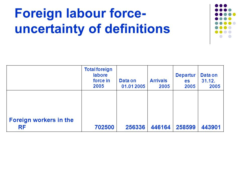 Foreign labour force- uncertainty of definitions Total foreign labore force in 2005 Data on Arrivals 2005 Departur es 2005 Data on