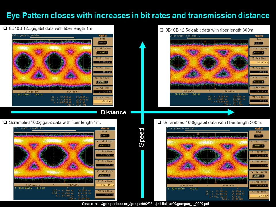 Direct channel eye pattern correction in high speed links by steve 2 source httpgroupereegroups8023aepublicmar00goergen10300pdf speed distance eye pattern closes with increases in bit rates and ccuart Image collections