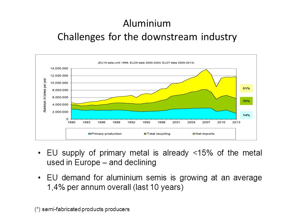 Aluminium Challenges for the downstream industry EU supply of primary metal is already <15% of the metal used in Europe – and declining EU demand for aluminium semis is growing at an average 1,4% per annum overall (last 10 years) (*) semi-fabricated products producers
