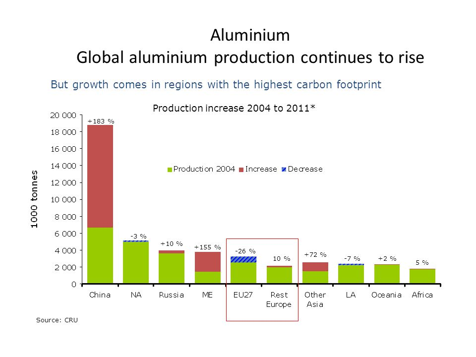 Aluminium Global aluminium production continues to rise But growth comes in regions with the highest carbon footprint +183 % -3 % -26 % +10 % +155 % 10 % +72 % -7 %+2 % 5 % Production increase 2004 to 2011* Source: CRU
