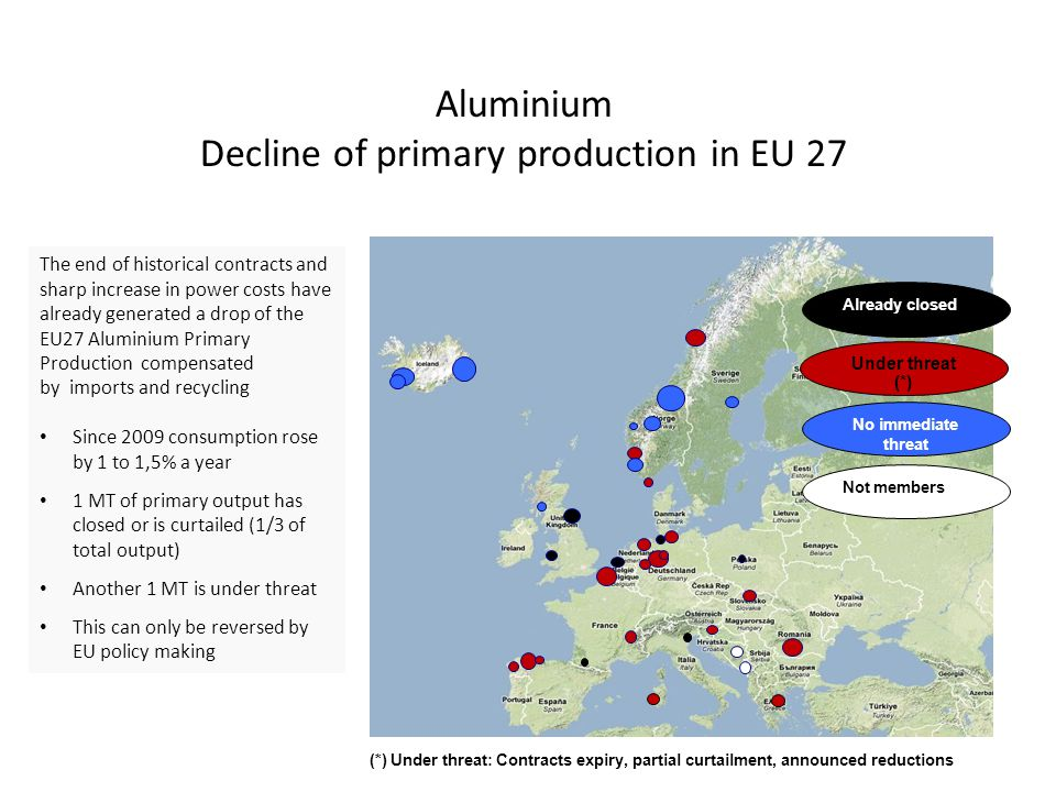 Aluminium Decline of primary production in EU 27 The end of historical contracts and sharp increase in power costs have already generated a drop of the EU27 Aluminium Primary Production compensated by imports and recycling Since 2009 consumption rose by 1 to 1,5% a year 1 MT of primary output has closed or is curtailed (1/3 of total output) Another 1 MT is under threat This can only be reversed by EU policy making Already closed No immediate threat Under threat (*) Not members (*) Under threat: Contracts expiry, partial curtailment, announced reductions