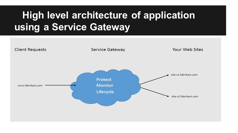 High level architecture of application using a Service Gateway