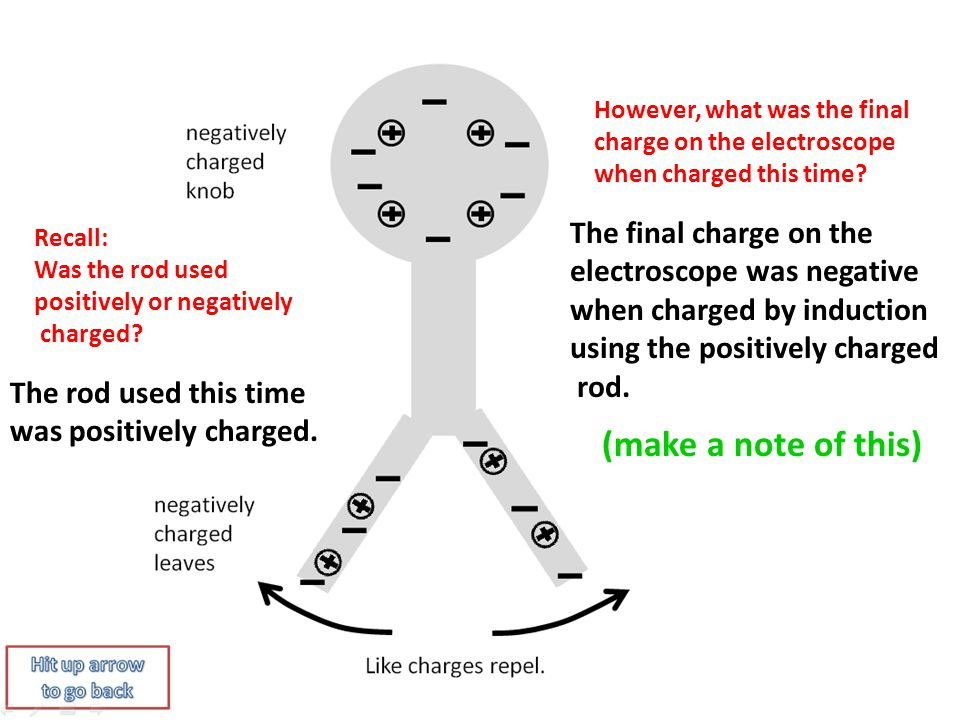 Permanently Charging the Electroscope By Induction Using a ...