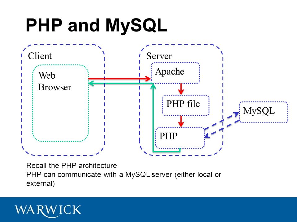 Php mysql by jonathan foss php and mysql server web browser apache 2 php and mysql server web browser apache php file php mysql client recall the php architecture php can communicate with a mysql server either local or ccuart Images