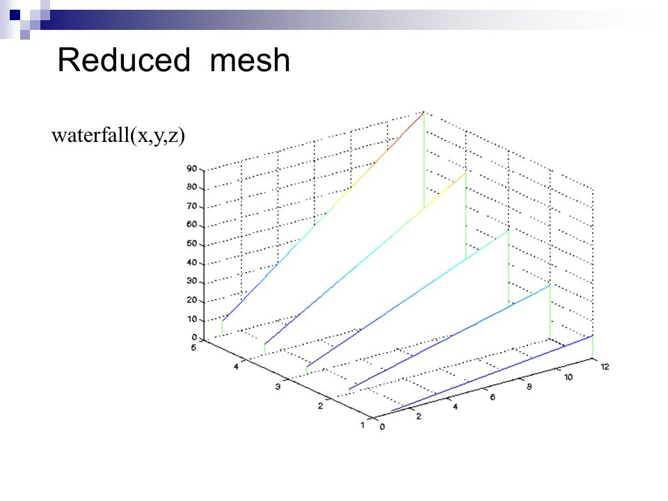 Reduced mesh waterfall(x,y,z)