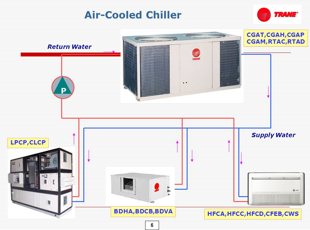 1 As Air Conditioning Systems 2 As Split Type Air Cooled