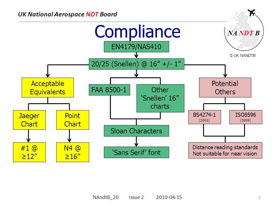 UK National Aerospace NDT Board Near Vision Requirements
