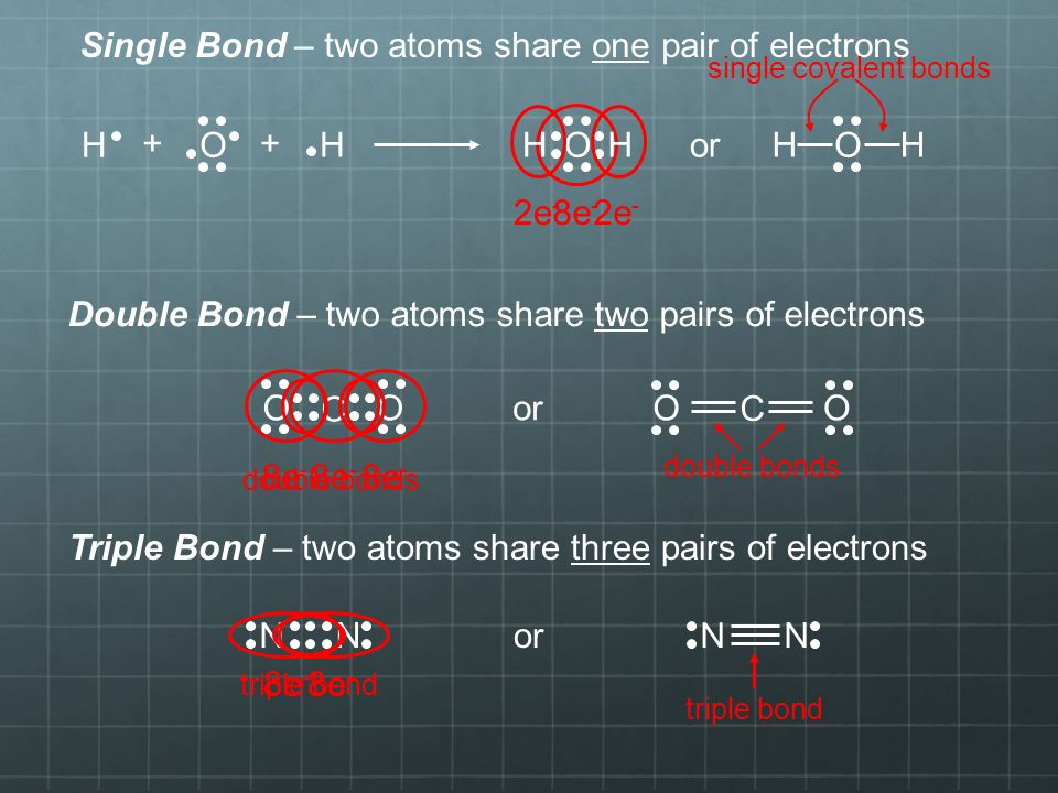 8e - H H O ++ O HH O HHor 2e - Single Bond – two atoms share one pair of electrons Double Bond – two atoms share two pairs of electrons single covalent bonds O C O or O C O 8e - double bonds Triple Bond – two atoms share three pairs of electrons N N 8e - N N triple bond or