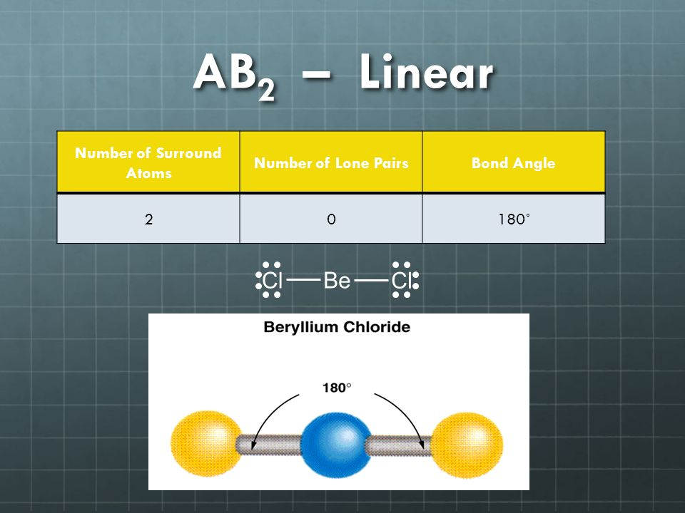 AB 2 – Linear Number of Surround Atoms Number of Lone PairsBond Angle 20180˚ Cl Be
