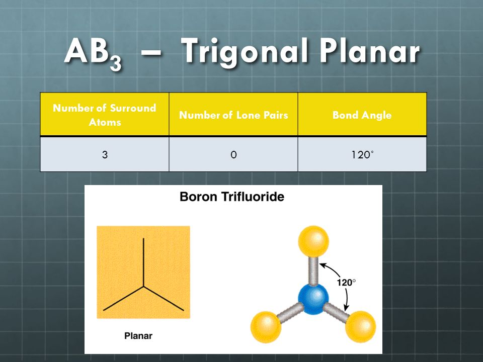 AB 3 – Trigonal Planar Number of Surround Atoms Number of Lone PairsBond Angle 30120˚