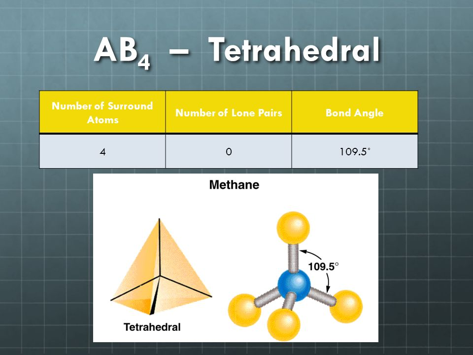 AB 4 – Tetrahedral Number of Surround Atoms Number of Lone PairsBond Angle ˚