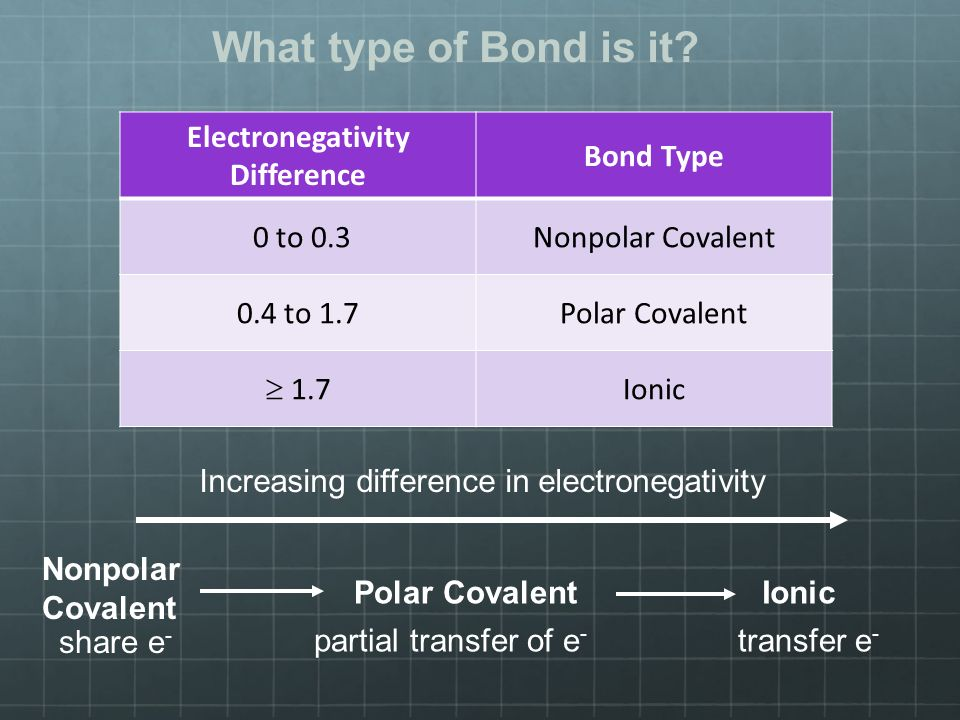 Nonpolar Covalent share e - Polar Covalent partial transfer of e - Ionic transfer e - Increasing difference in electronegativity What type of Bond is it.