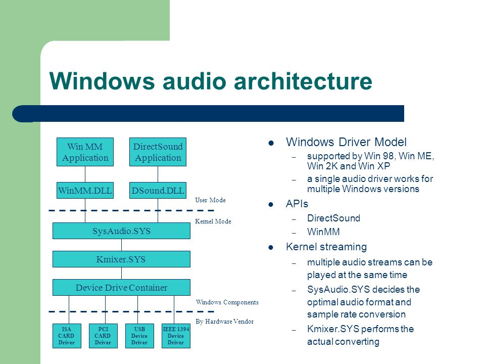 windows audio architecture win mm application directsound